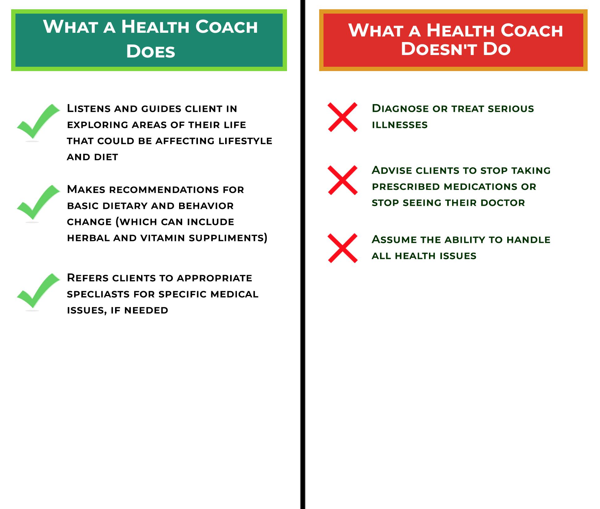 Ilana Integrative Health HealthCoach_ScopeOfPractice Philosophy